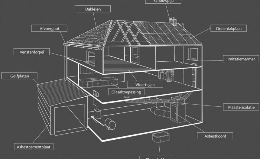 Asbest in en om het huis