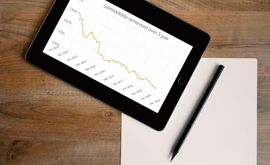 Woonkrediet met historisch lage rentetarieven